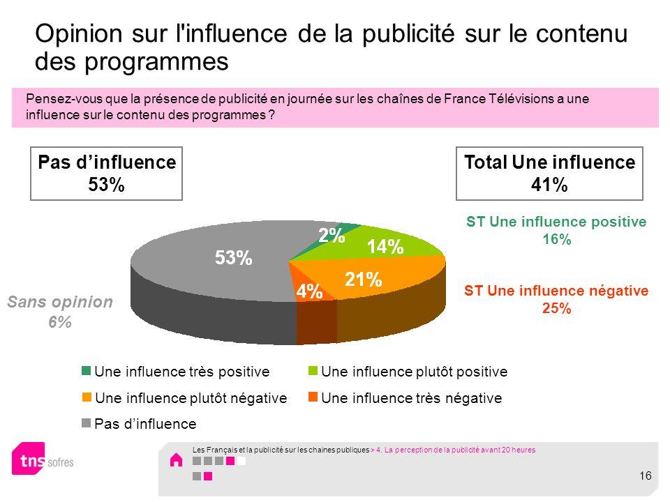 Opinion sur l influence de la publicité sur le contenu des programmes Pensez-vous que la présence de publicité en journée sur les chaînes de France Télévisions a une influence sur le contenu des programmes .