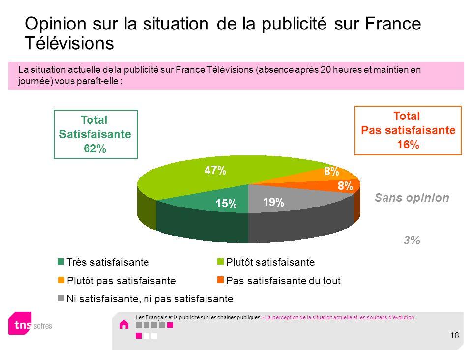 Opinion sur la situation de la publicité sur France Télévisions La situation actuelle de la publicité sur France Télévisions (absence après 20 heures et maintien en journée) vous paraît-elle : Ni satisfaisante, ni pas satisfaisante Pas satisfaisante du toutPlutôt pas satisfaisante Plutôt satisfaisanteTrès satisfaisante Total Satisfaisante 62% Total Pas satisfaisante 16% Sans opinion 3% 18 Les Français et la publicité sur les chaines publiques > La perception de la situation actuelle et les souhaits d évolution