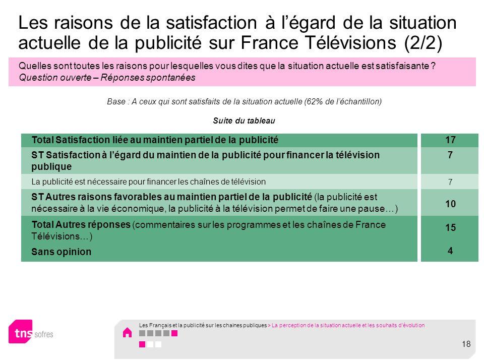 Les raisons de la satisfaction à légard de la situation actuelle de la publicité sur France Télévisions (2/2) Quelles sont toutes les raisons pour lesquelles vous dites que la situation actuelle est satisfaisante .