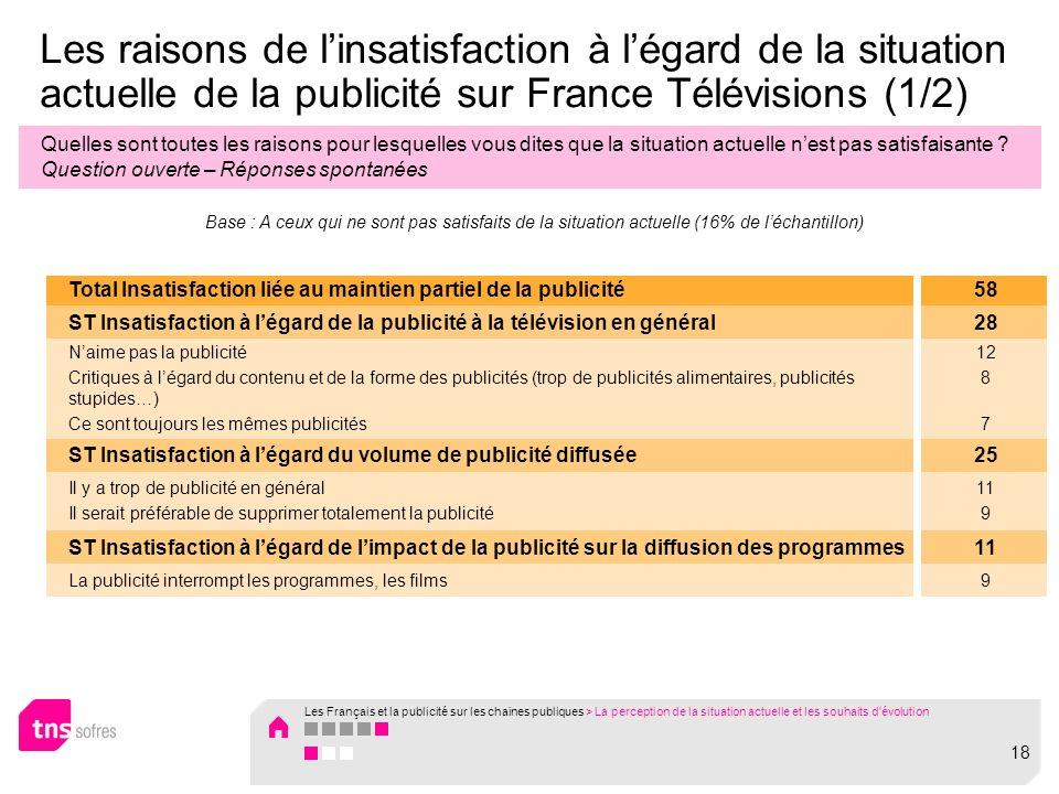Les raisons de linsatisfaction à légard de la situation actuelle de la publicité sur France Télévisions (1/2) Quelles sont toutes les raisons pour lesquelles vous dites que la situation actuelle nest pas satisfaisante .
