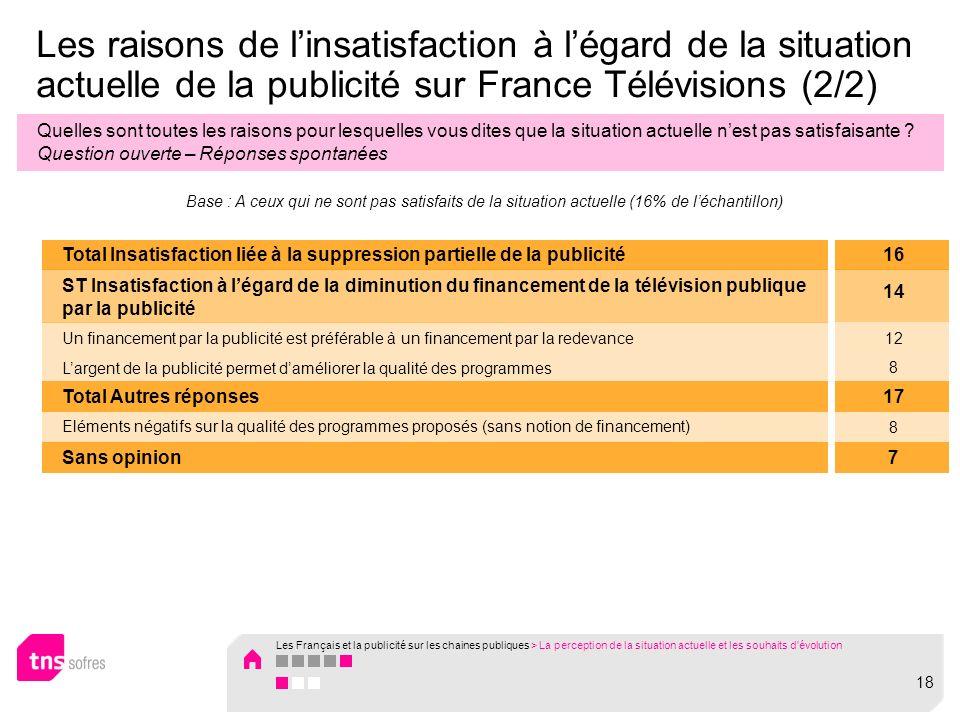 Les raisons de linsatisfaction à légard de la situation actuelle de la publicité sur France Télévisions (2/2) Quelles sont toutes les raisons pour lesquelles vous dites que la situation actuelle nest pas satisfaisante .