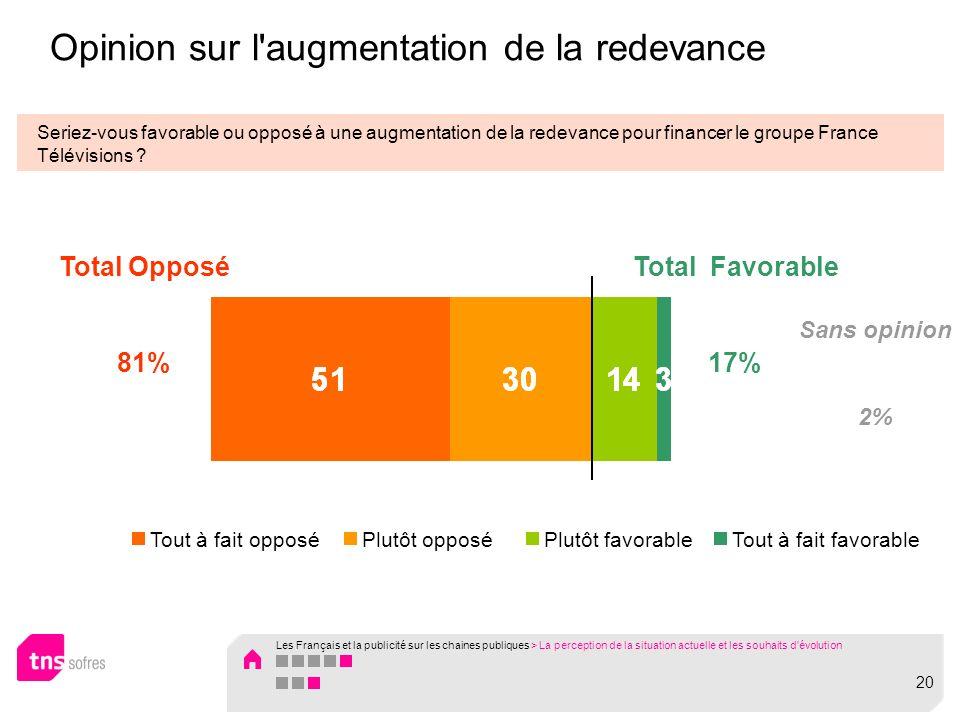Opinion sur l augmentation de la redevance Seriez-vous favorable ou opposé à une augmentation de la redevance pour financer le groupe France Télévisions .