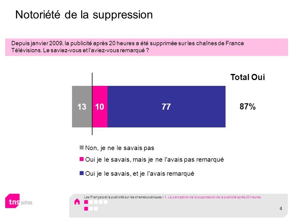 Notoriété de la suppression Depuis janvier 2009, la publicité après 20 heures a été supprimée sur les chaînes de France Télévisions.