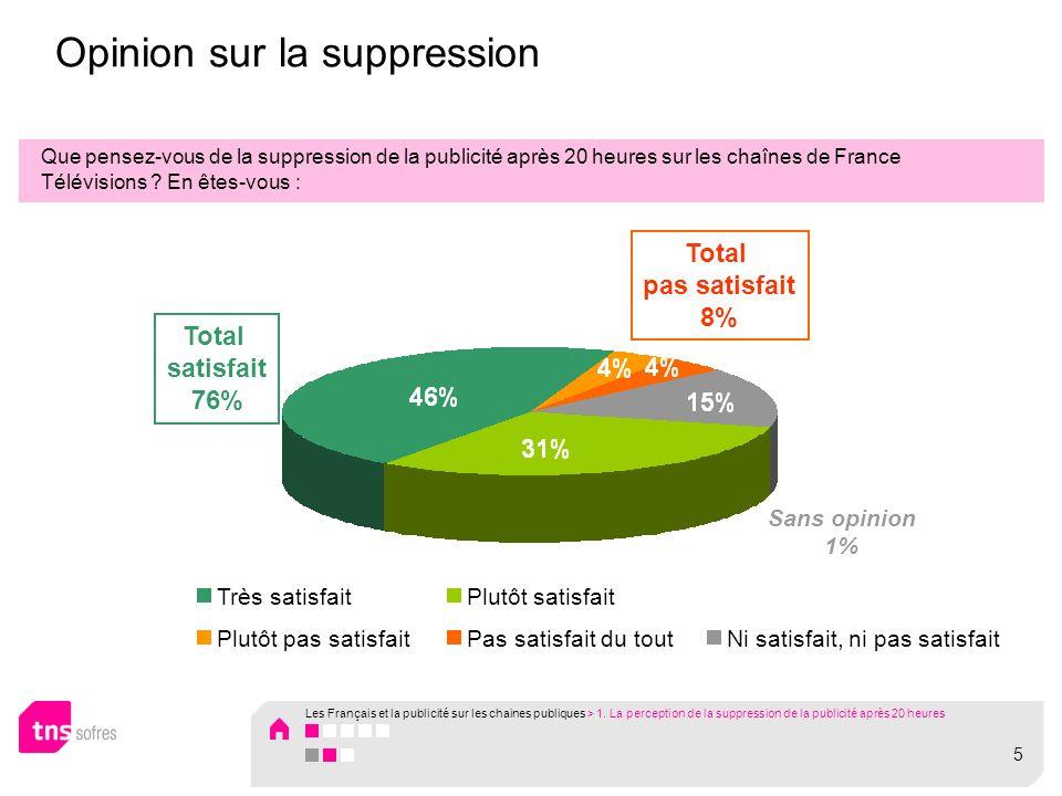 Opinion sur la suppression Que pensez-vous de la suppression de la publicité après 20 heures sur les chaînes de France Télévisions .