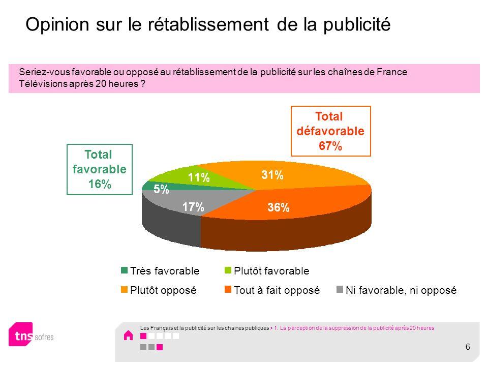 Opinion sur le rétablissement de la publicité Seriez-vous favorable ou opposé au rétablissement de la publicité sur les chaînes de France Télévisions après 20 heures .