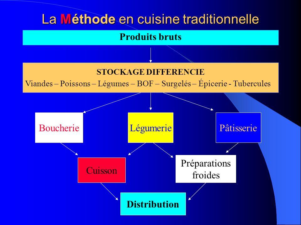 La Méthode en cuisine traditionnelle Produits bruts STOCKAGE DIFFERENCIE Viandes – Poissons – Légumes – BOF – Surgelés – Épicerie - Tubercules Boucher