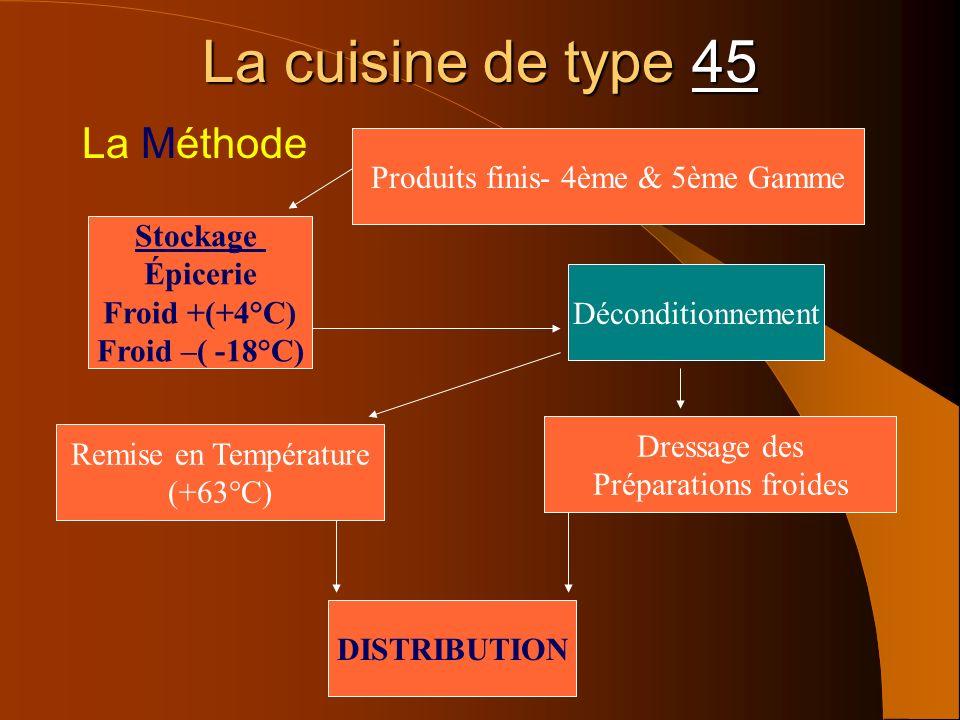 La cuisine de type 45 La Méthode Produits finis- 4ème & 5ème Gamme Stockage Épicerie Froid +(+4°C) Froid –( -18°C) Remise en Température (+63°C) Dress