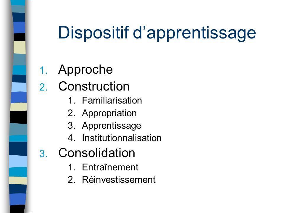 Dispositif dapprentissage 1. Approche 2. Construction 1.Familiarisation 2.Appropriation 3.Apprentissage 4.Institutionnalisation 3. Consolidation 1.Ent