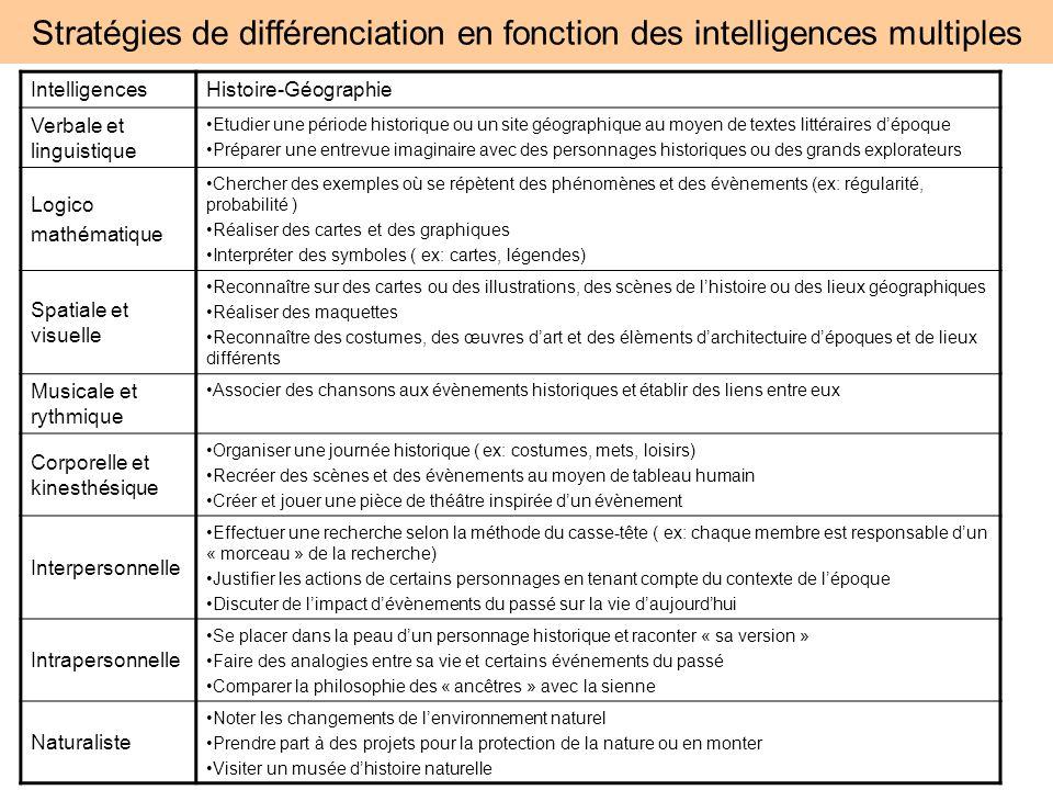 Stratégies de différenciation en fonction des intelligences multiples IntelligencesHistoire-Géographie Verbale et linguistique Etudier une période his