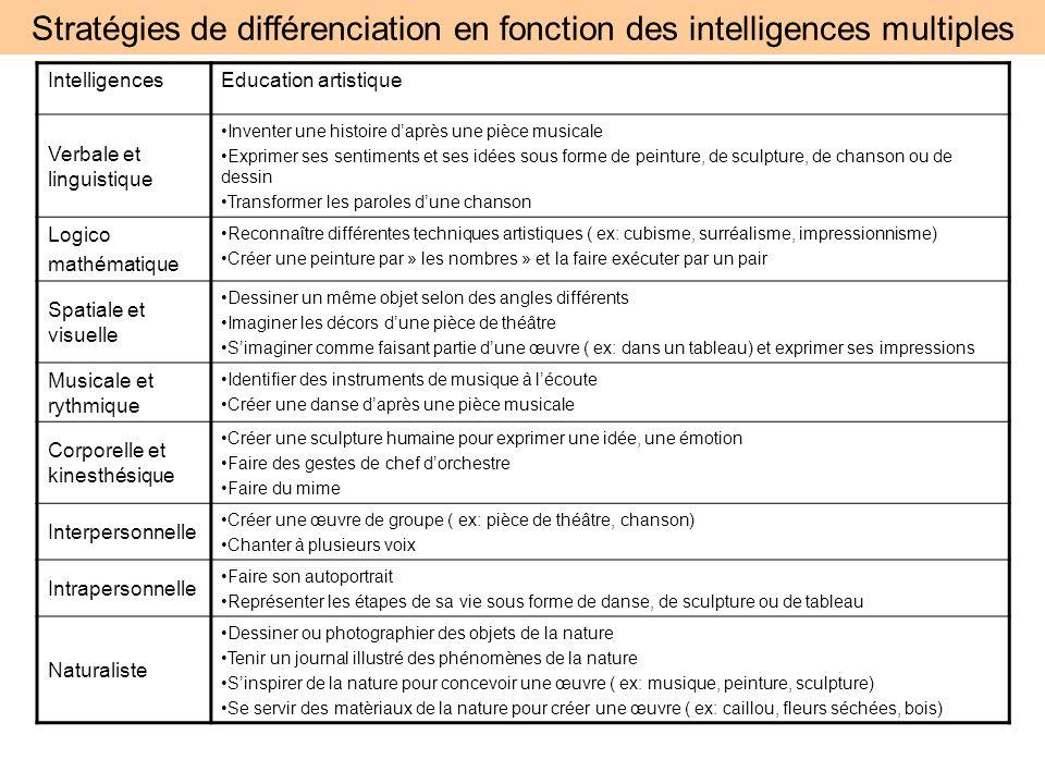Stratégies de différenciation en fonction des intelligences multiples IntelligencesEducation artistique Verbale et linguistique Inventer une histoire