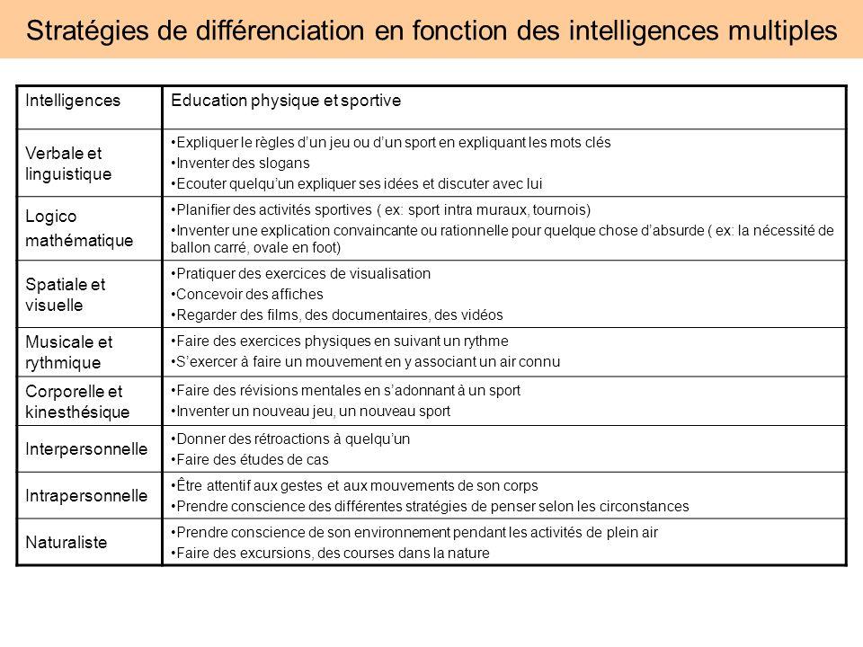Stratégies de différenciation en fonction des intelligences multiples IntelligencesEducation physique et sportive Verbale et linguistique Expliquer le