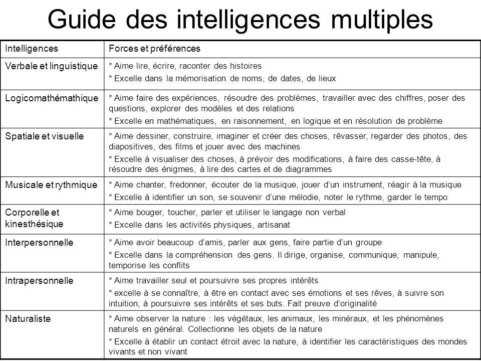 Guide des intelligences multiples IntelligencesForces et préférences Verbale et linguistique * Aime lire, écrire, raconter des histoires * Excelle dan