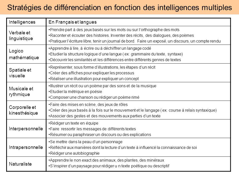 Stratégies de différenciation en fonction des intelligences multiples IntelligencesEn Français et langues Verbale et linguistique Prendre part à des j