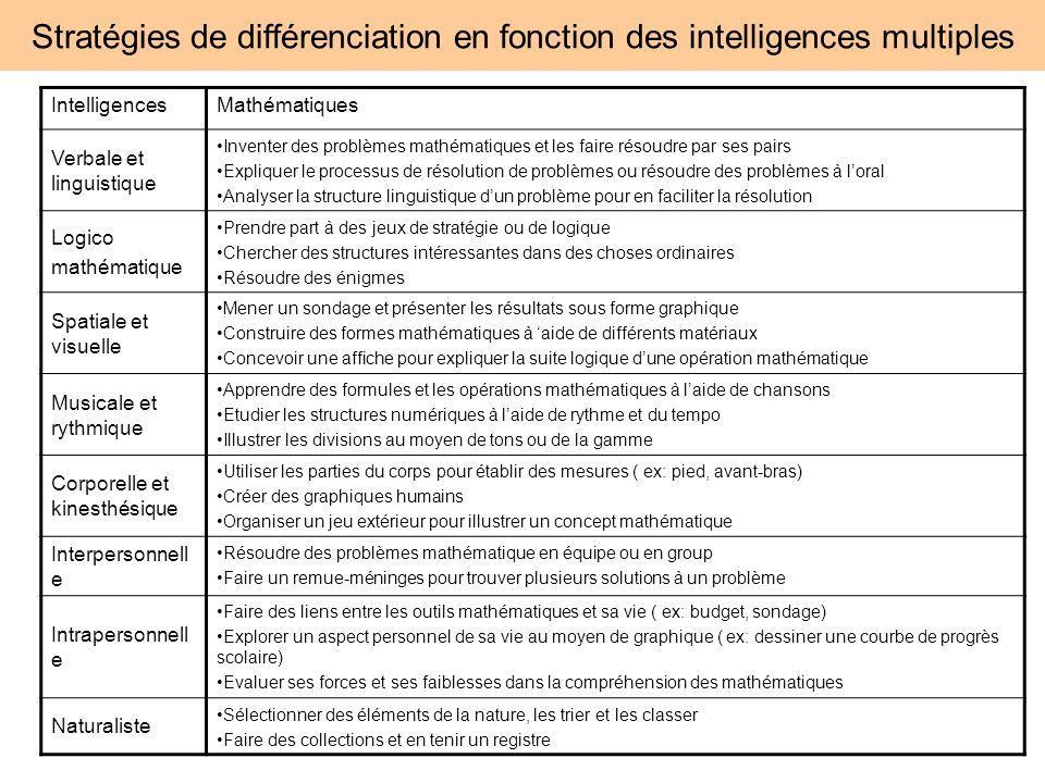 Stratégies de différenciation en fonction des intelligences multiples IntelligencesMathématiques Verbale et linguistique Inventer des problèmes mathém