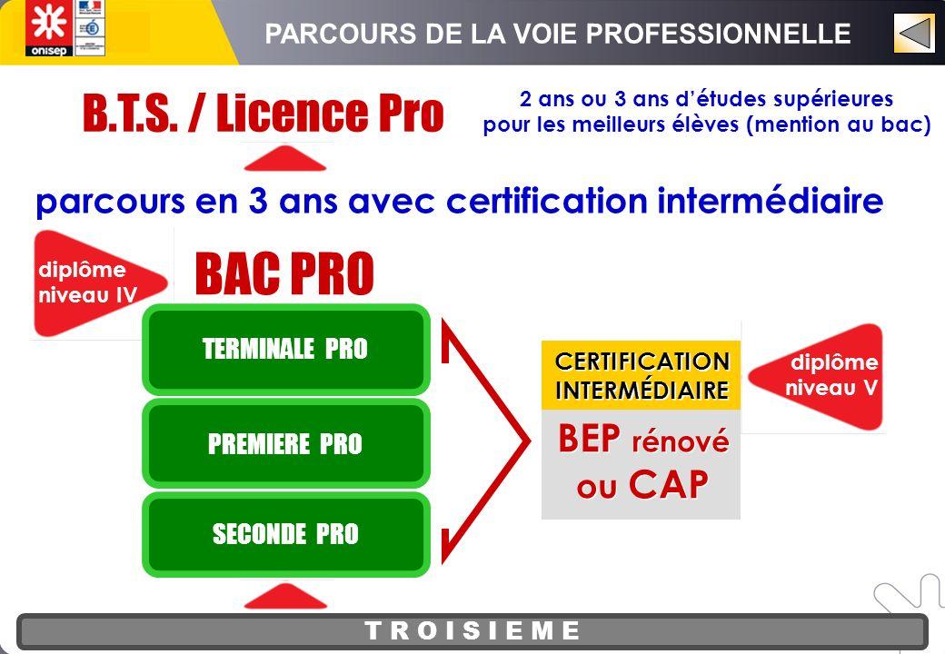 T R O I S I E M E BAC PRO diplôme niveau IV SECONDE PRO PREMIERE PRO TERMINALE PRO diplôme niveau V BEP rénové ou CAP BEP rénové ou CAP CERTIFICATION INTERMÉDIAIRE CERTIFICATION INTERMÉDIAIRE parcours en 3 ans avec certification intermédiaire B.T.S.