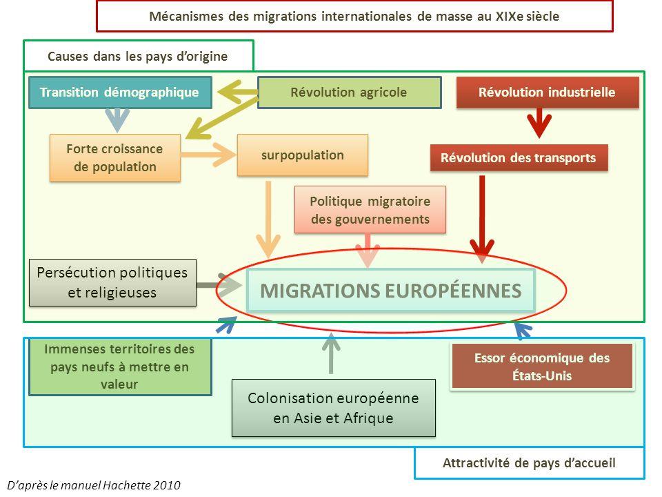 MIGRATIONS EUROPÉENNES Transition démographiqueRévolution agricole Révolution industrielle Causes dans les pays dorigine Attractivité de pays daccueil