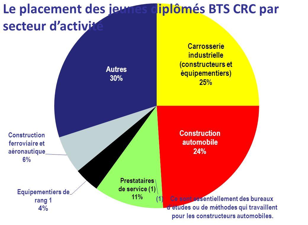 Le placement des jeunes diplômés BTS CRC par secteur dactivité (1)Ce sont essentiellement des bureaux détudes ou de méthodes qui travaillent pour les