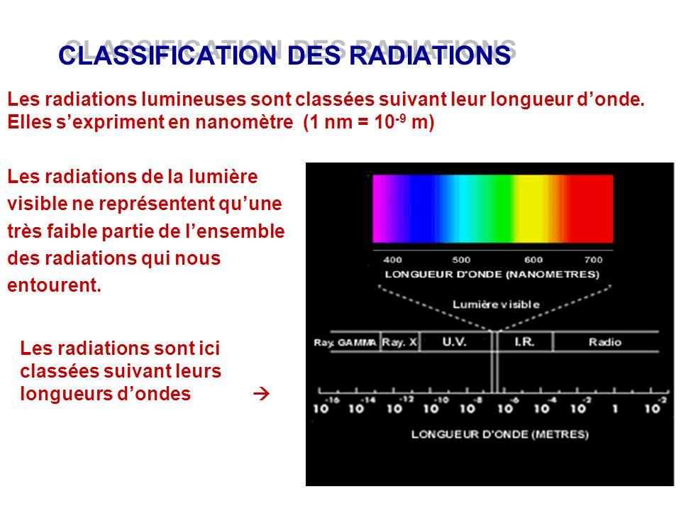 CLASSIFICATION DES RADIATIONS Les radiations lumineuses sont classées suivant leur longueur donde. Elles sexpriment en nanomètre (1 nm = 10 -9 m) Les