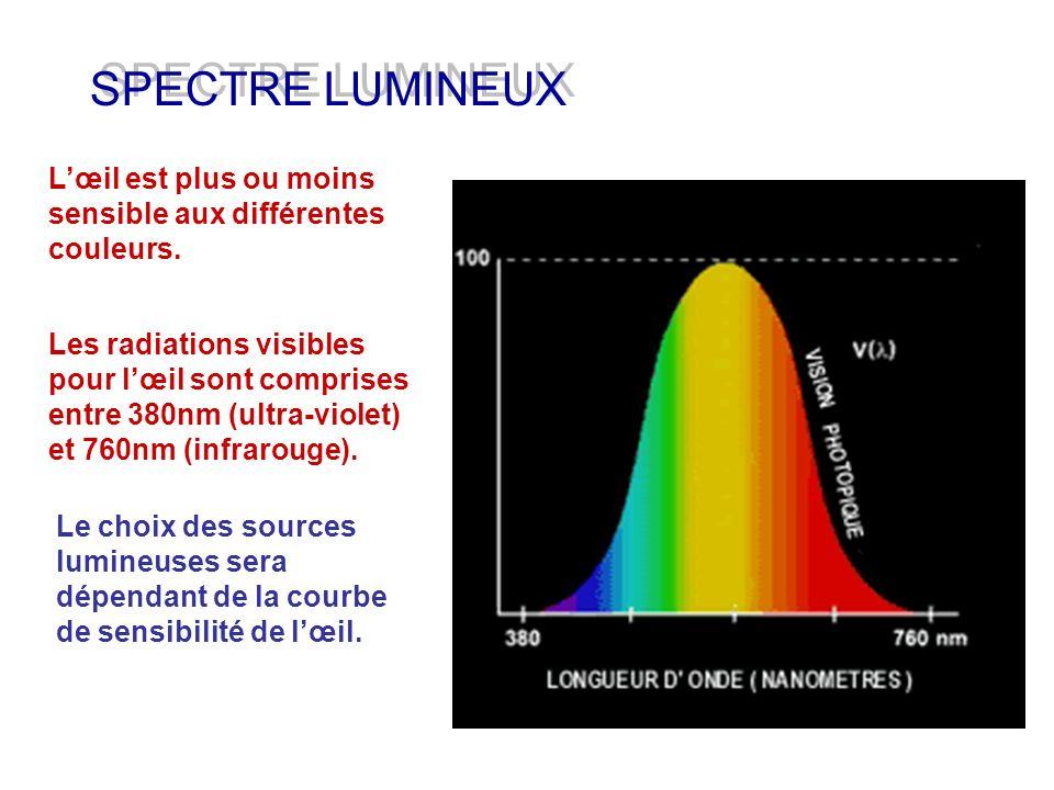 SPECTRE LUMINEUX Lœil est plus ou moins sensible aux différentes couleurs. Le choix des sources lumineuses sera dépendant de la courbe de sensibilité