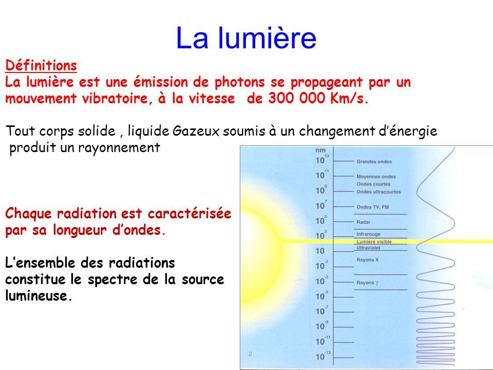 La lumière Définitions La lumière est une émission de photons se propageant par un mouvement vibratoire, à la vitesse de 300 000 Km/s. Tout corps soli