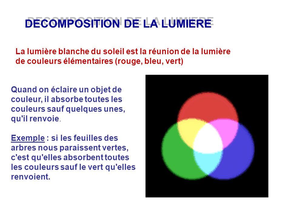 DECOMPOSITION DE LA LUMIERE La lumière blanche du soleil est la réunion de la lumière de couleurs élémentaires (rouge, bleu, vert) Quand on éclaire un