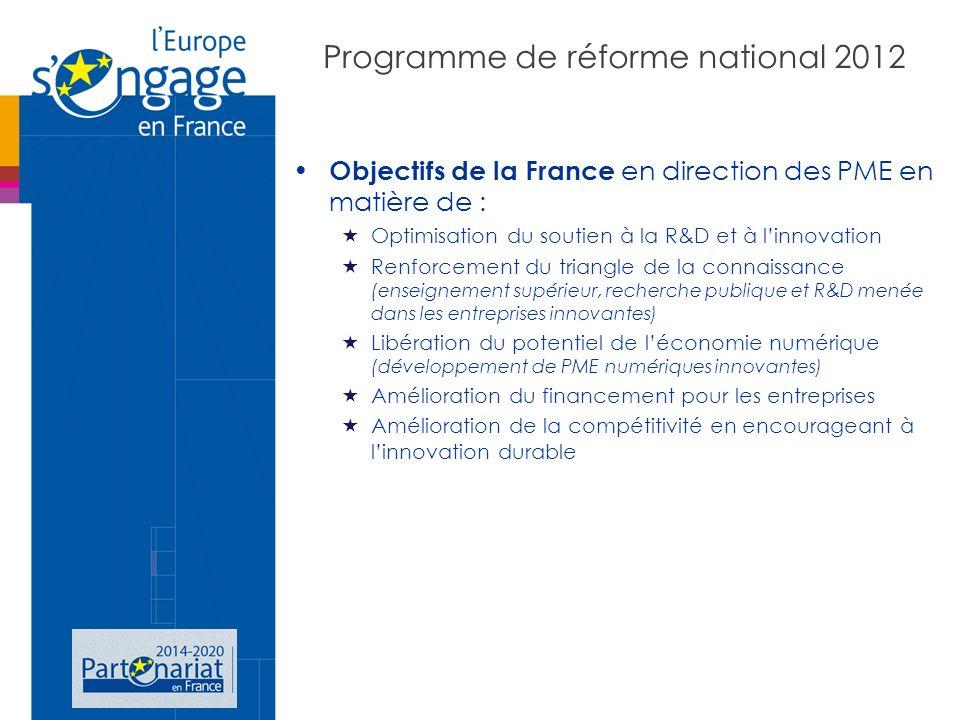 Programme de réforme national 2012 Objectifs de la France en direction des PME en matière de : Optimisation du soutien à la R&D et à linnovation Renforcement du triangle de la connaissance (enseignement supérieur, recherche publique et R&D menée dans les entreprises innovantes) Libération du potentiel de léconomie numérique (développement de PME numériques innovantes) Amélioration du financement pour les entreprises Amélioration de la compétitivité en encourageant à linnovation durable