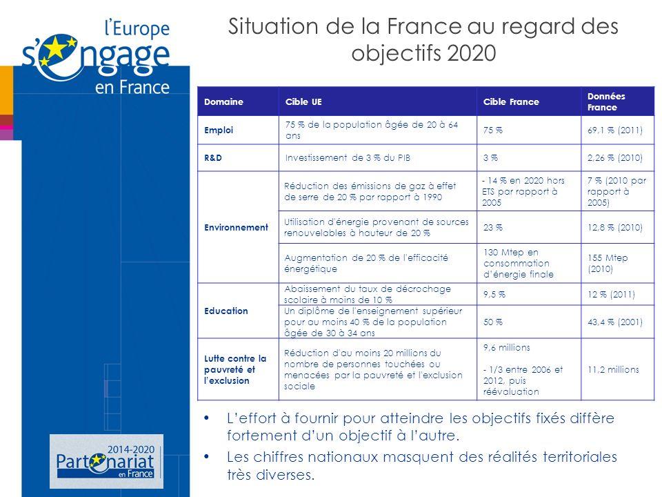 Situation de la France au regard des objectifs 2020 Leffort à fournir pour atteindre les objectifs fixés diffère fortement dun objectif à lautre.