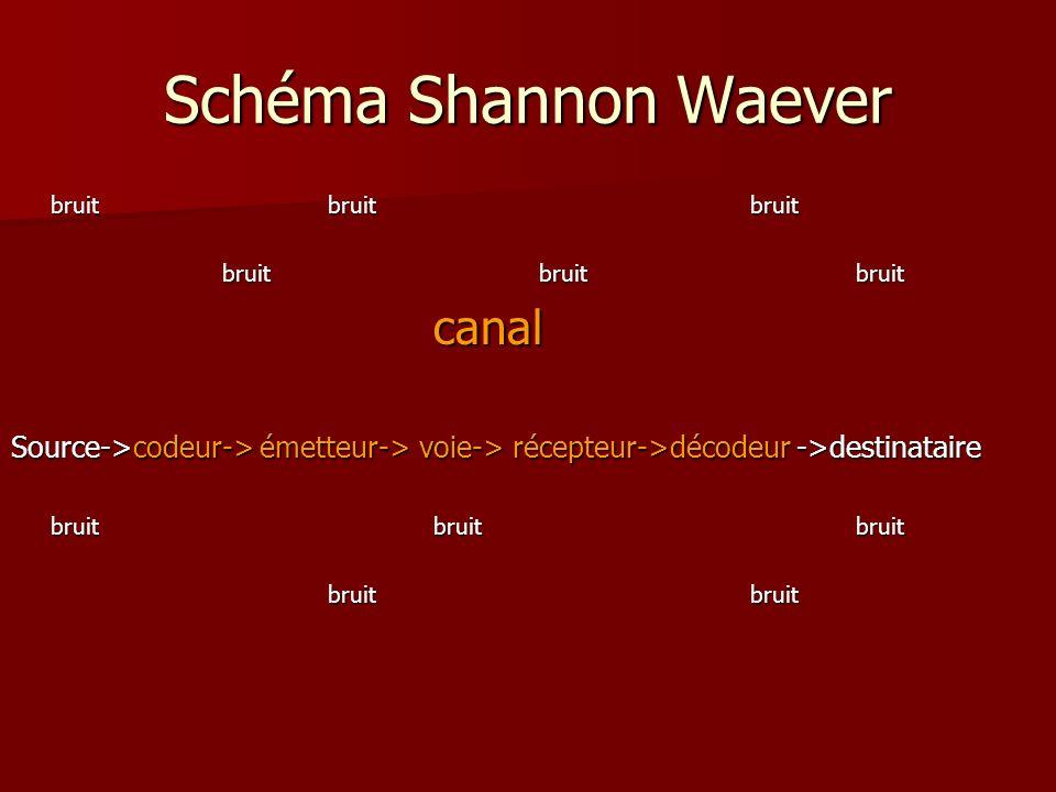 Schéma Shannon Waever bruitbruitbruit canal Source->codeur-> émetteur-> voie-> récepteur->décodeur ->destinataire bruitbruitbruit bruitbruit