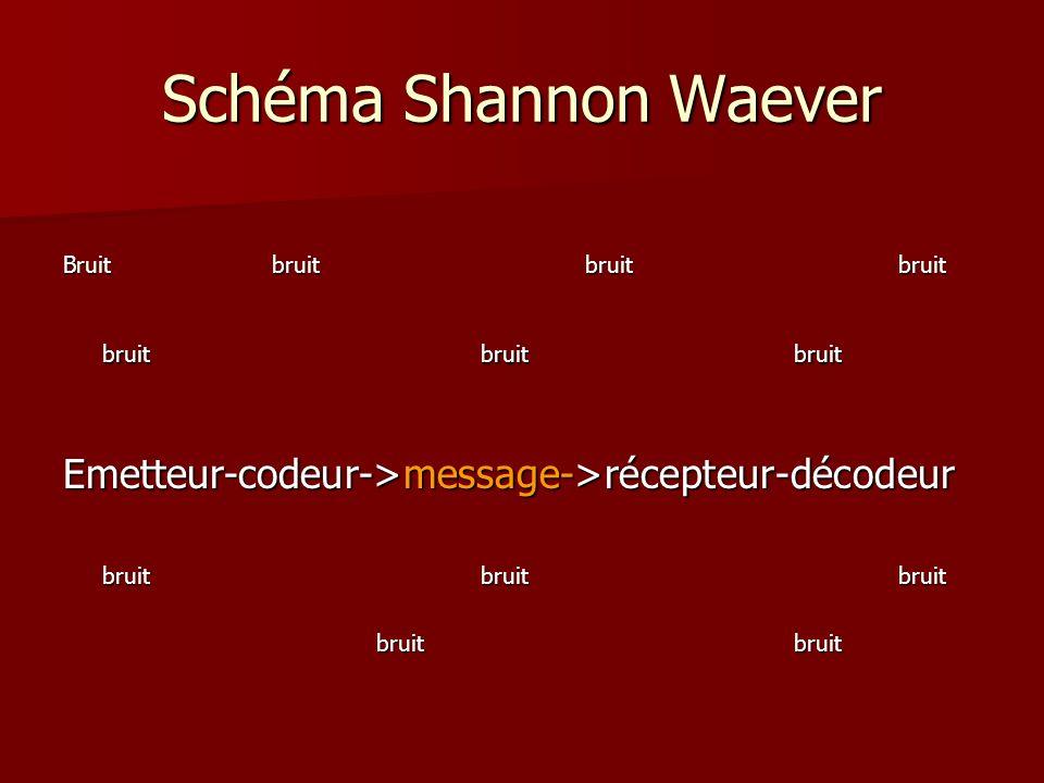 Schéma Shannon Waever Bruitbruitbruitbruit bruitbruitbruit Emetteur-codeur->message->récepteur-décodeur bruitbruitbruit bruitbruit