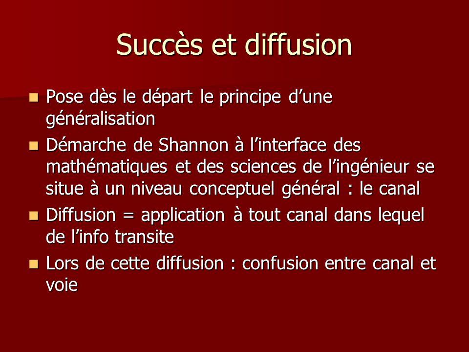 Succès et diffusion Pose dès le départ le principe dune généralisation Pose dès le départ le principe dune généralisation Démarche de Shannon à linterface des mathématiques et des sciences de lingénieur se situe à un niveau conceptuel général : le canal Démarche de Shannon à linterface des mathématiques et des sciences de lingénieur se situe à un niveau conceptuel général : le canal Diffusion = application à tout canal dans lequel de linfo transite Diffusion = application à tout canal dans lequel de linfo transite Lors de cette diffusion : confusion entre canal et voie Lors de cette diffusion : confusion entre canal et voie