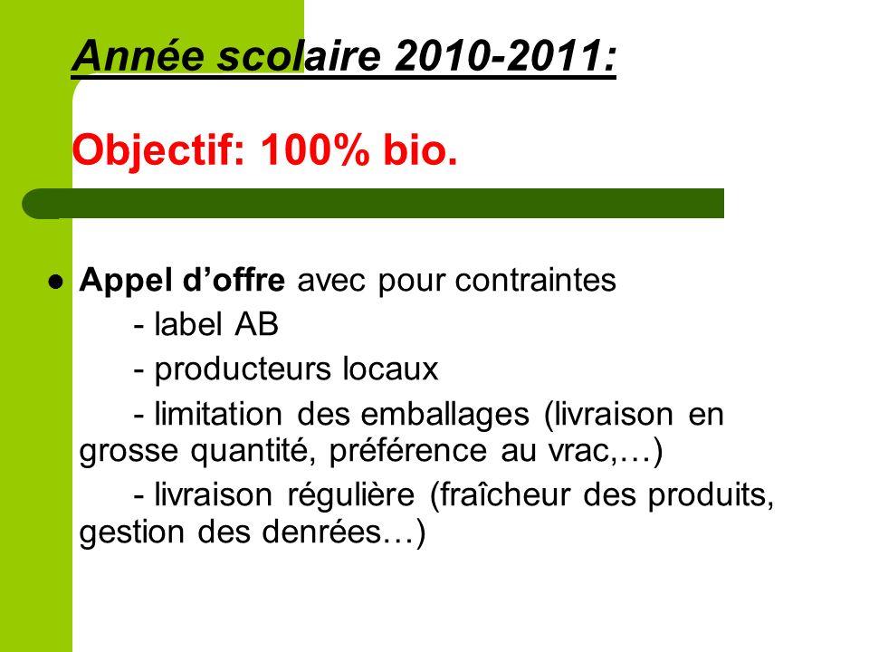 Année scolaire 2010-2011: Objectif: 100% bio. Appel doffre avec pour contraintes - label AB - producteurs locaux - limitation des emballages (livraiso