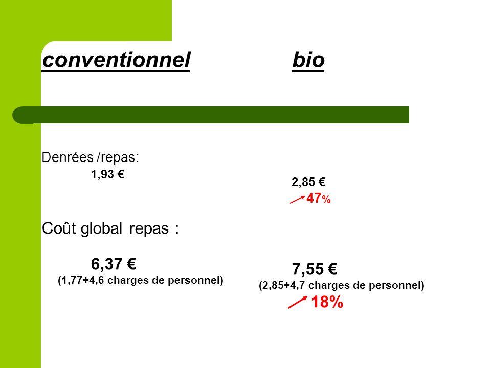 conventionnel Denrées /repas: 1,93 Coût global repas : 6,37 (1,77+4,6 charges de personnel) bio 2,85 47 % 7,55 (2,85+4,7 charges de personnel) 18%