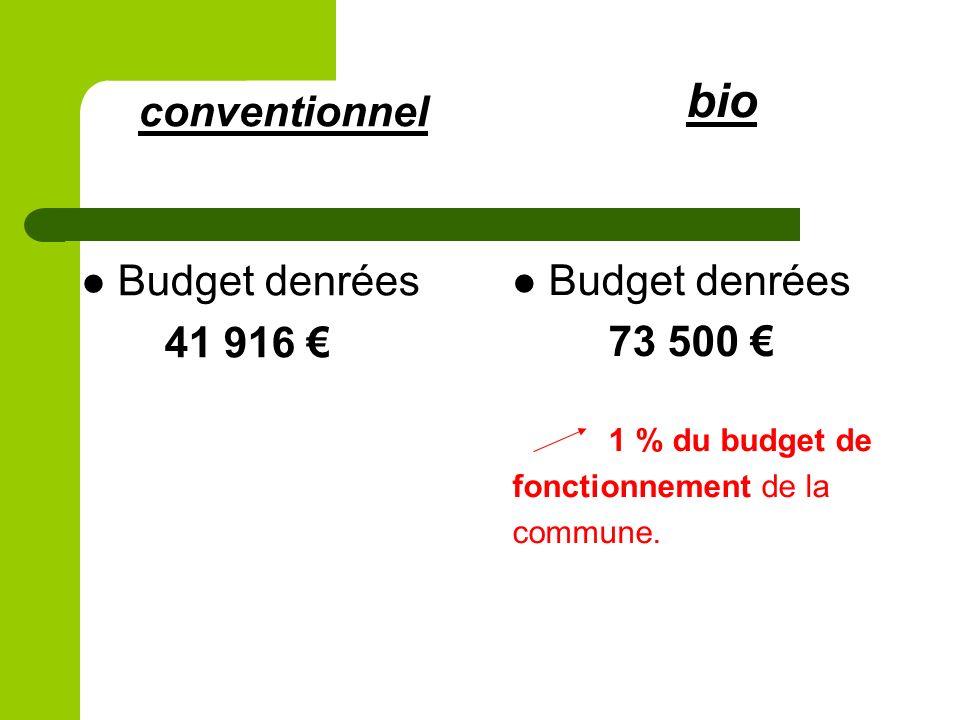 bio Budget denrées 73 500 1 % du budget de fonctionnement de la commune. conventionnel Budget denrées 41 916