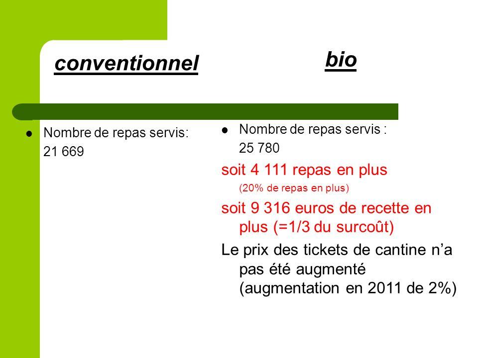 bio Nombre de repas servis : 25 780 soit 4 111 repas en plus (20% de repas en plus) soit 9 316 euros de recette en plus (=1/3 du surcoût) Le prix des tickets de cantine na pas été augmenté (augmentation en 2011 de 2%) conventionnel Nombre de repas servis: 21 669