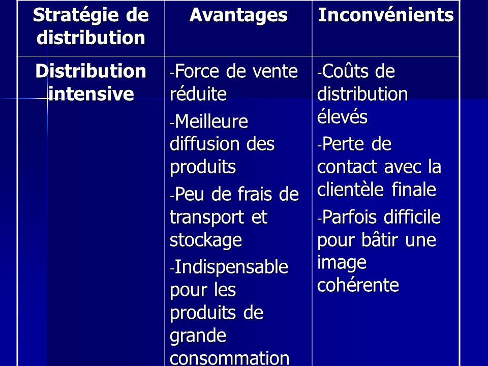 Stratégie de distribution AvantagesInconvénients Distribution intensive - Force de vente réduite - Meilleure diffusion des produits - Peu de frais de