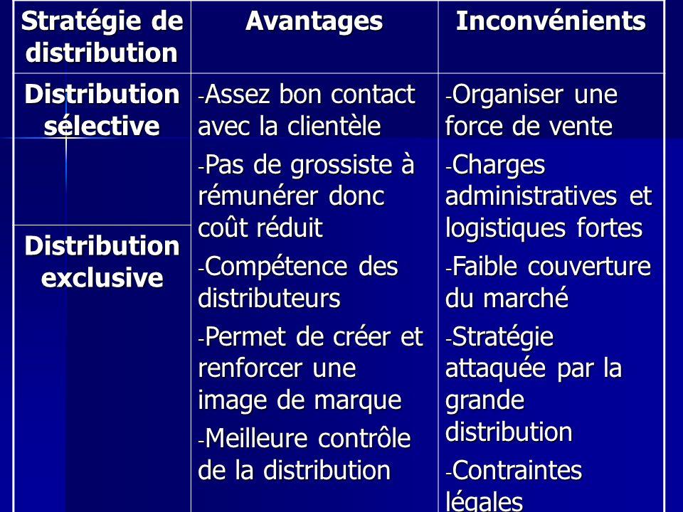 Stratégie de distribution AvantagesInconvénients Distribution sélective - Assez bon contact avec la clientèle - Pas de grossiste à rémunérer donc coût