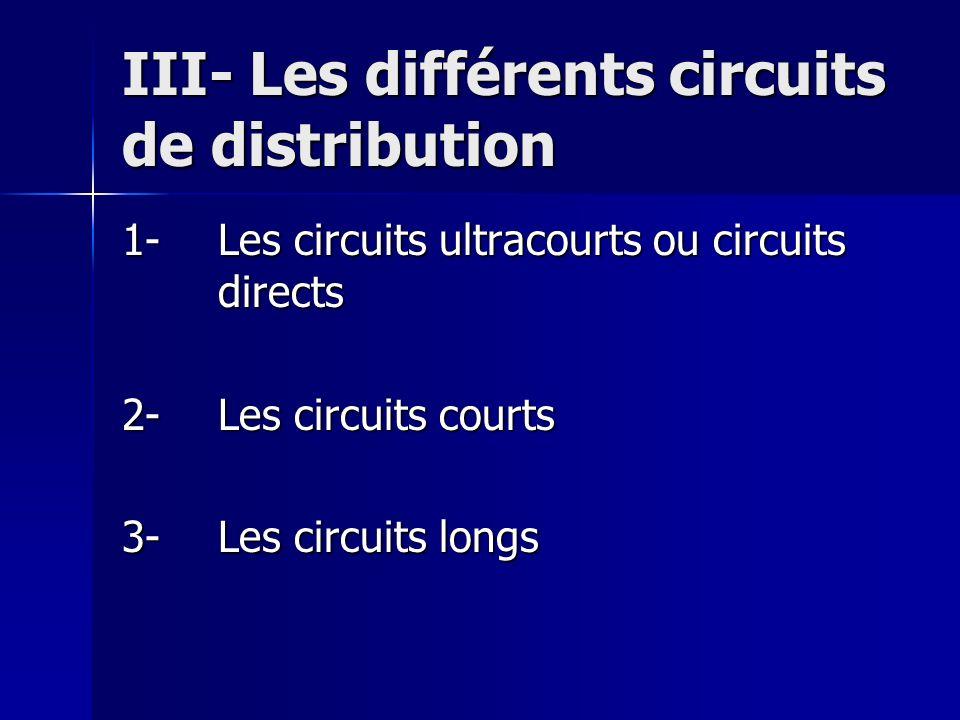 III- Les différents circuits de distribution 1-Les circuits ultracourts ou circuits directs 2-Les circuits courts 3-Les circuits longs