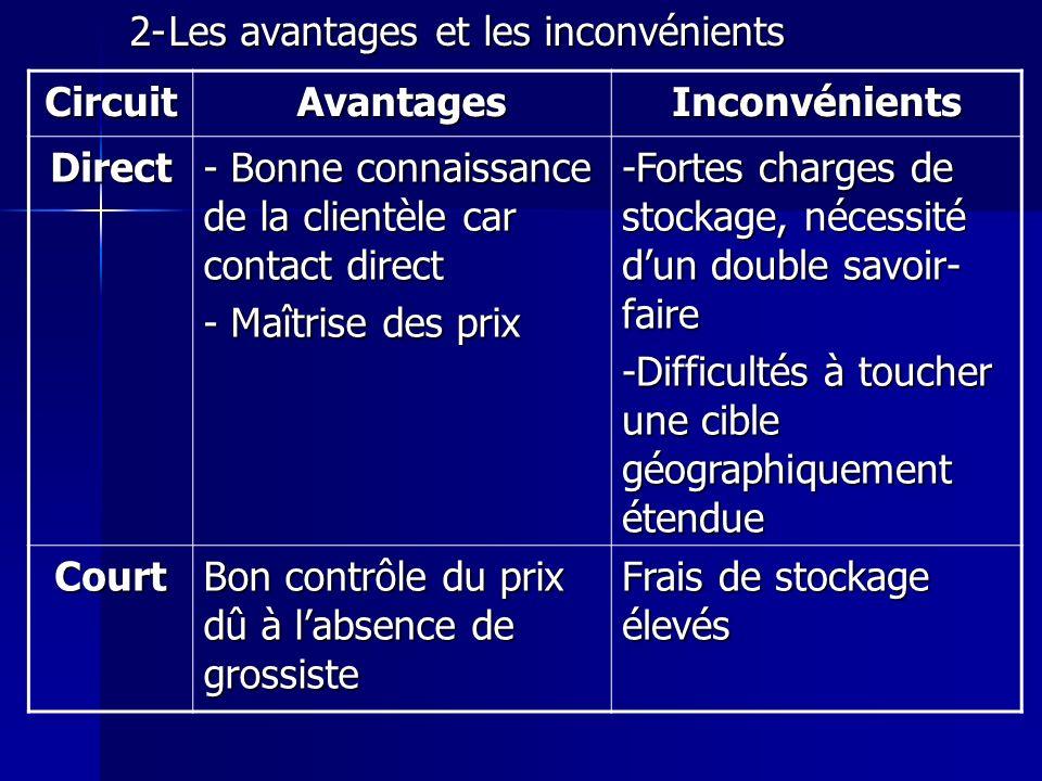 2-Les avantages et les inconvénients CircuitAvantagesInconvénients Direct - Bonne connaissance de la clientèle car contact direct - Maîtrise des prix