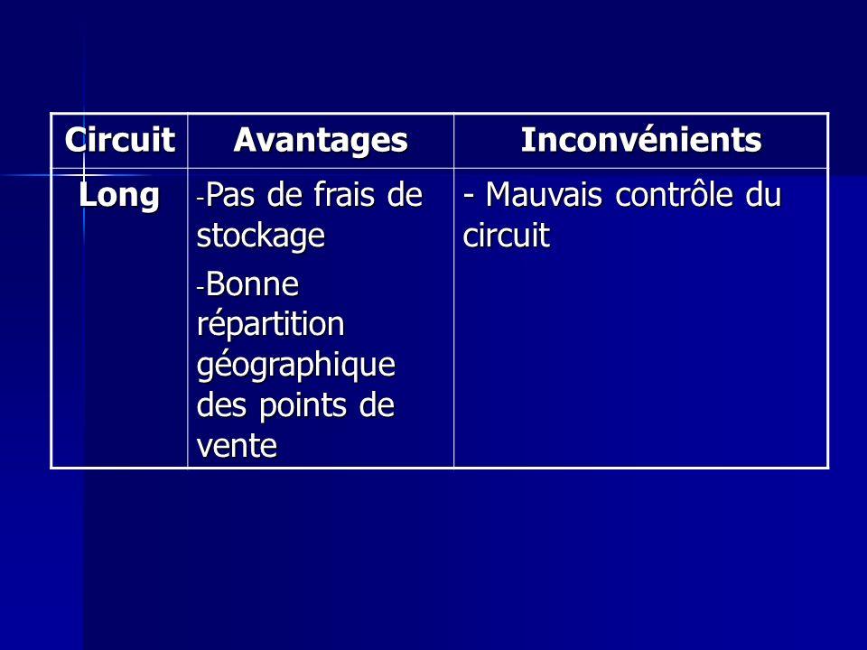 CircuitAvantagesInconvénients Long - Pas de frais de stockage - Bonne répartition géographique des points de vente - Mauvais contrôle du circuit
