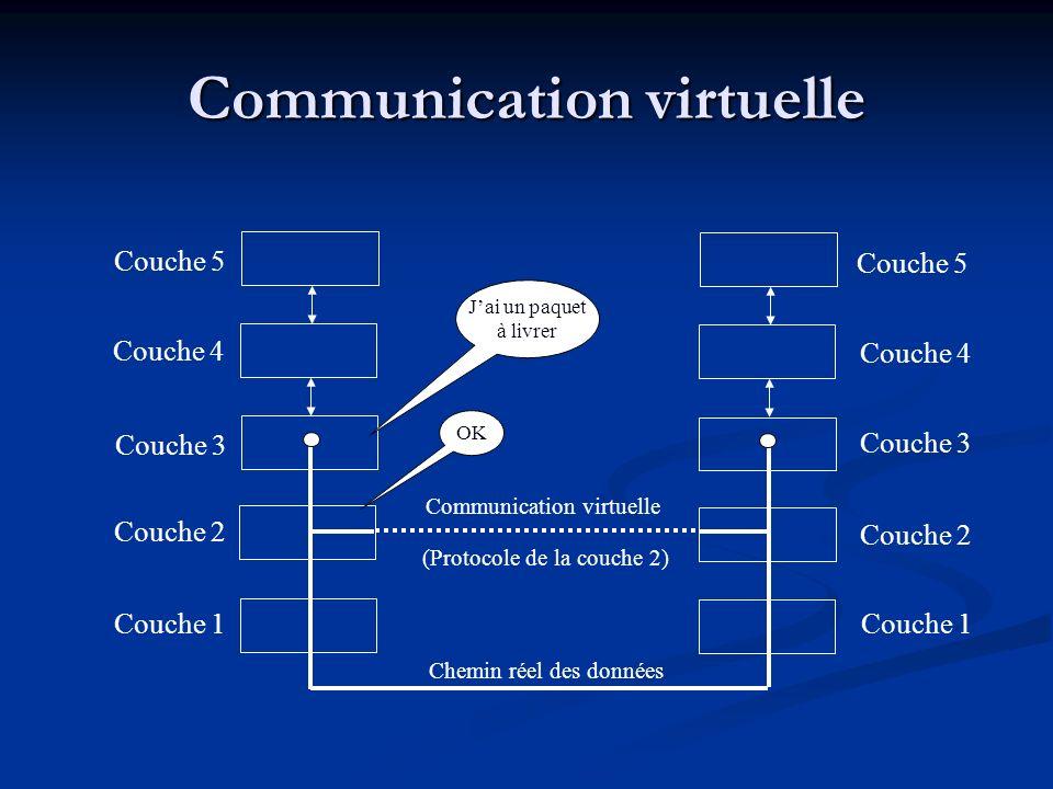 Communication virtuelle Couche 1 Couche 2 Couche 3 Couche 4 Couche 5 Couche 1 Couche 2 Couche 3 Couche 4 Couche 5 (Protocole de la couche 2) Communica