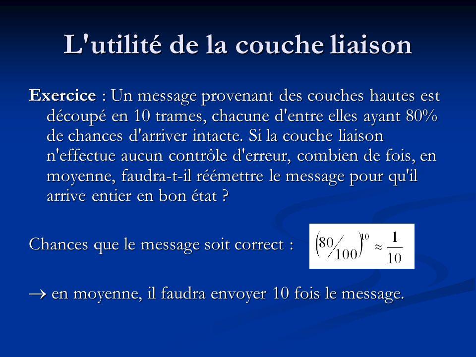 L'utilité de la couche liaison Exercice : Un message provenant des couches hautes est découpé en 10 trames, chacune d'entre elles ayant 80% de chances