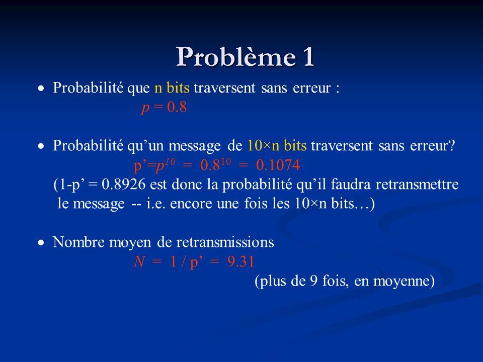 Problème 1 Probabilité que n bits traversent sans erreur : p = 0.8 Probabilité quun message de 10×n bits traversent sans erreur? p=p 10 = 0.8 10 = 0.1