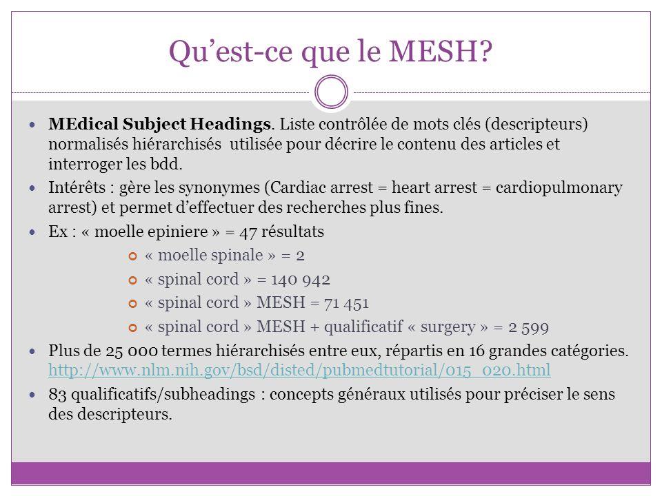 Quest-ce que le MESH? MEdical Subject Headings. Liste contrôlée de mots clés (descripteurs) normalisés hiérarchisés utilisée pour décrire le contenu d
