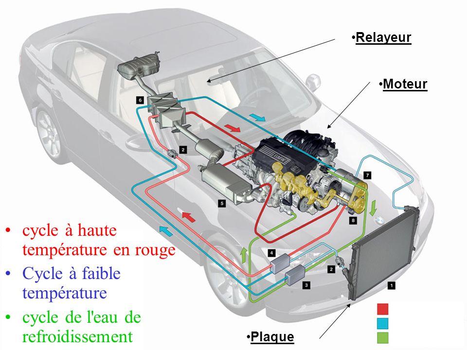 cycle à haute température en rouge Cycle à faible température cycle de l'eau de refroidissement Moteur Relayeur Plaque