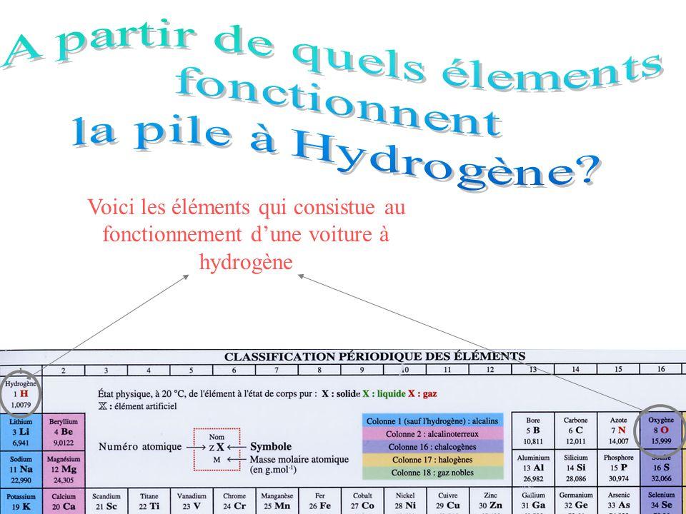 Voici les éléments qui consistue au fonctionnement dune voiture à hydrogène