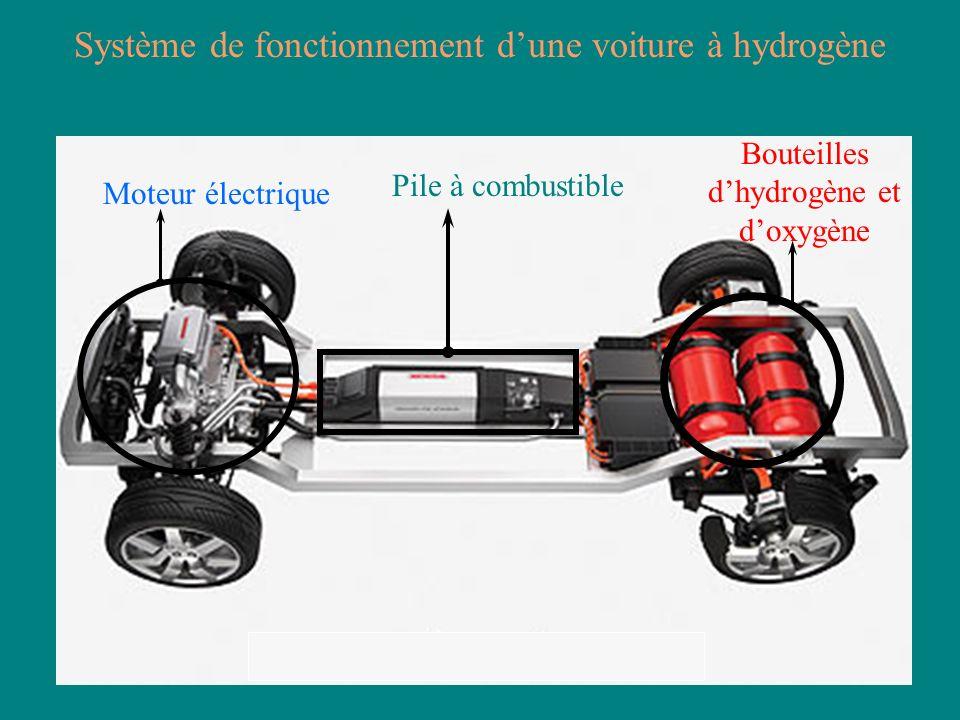 Système de fonctionnement dune voiture à hydrogène Bouteilles dhydrogène et doxygène Moteur électrique Pile à combustible
