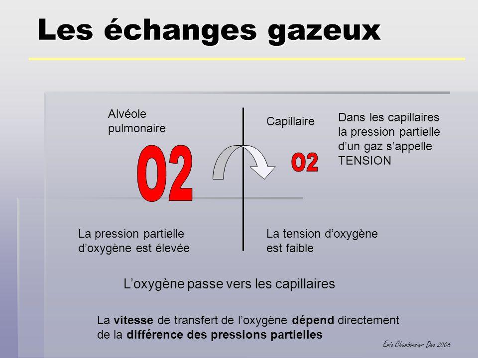 Eric Charbonnier Dec 2006 Les échanges gazeux Alvéole pulmonaire Capillaire La pression partielle doxygène est élevée La tension doxygène est faible L