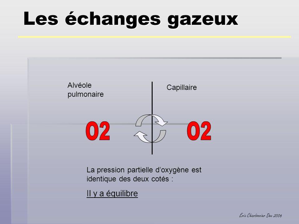 Eric Charbonnier Dec 2006 Les échanges gazeux Alvéole pulmonaire Capillaire La pression partielle doxygène est identique des deux cotés : Il y a équil