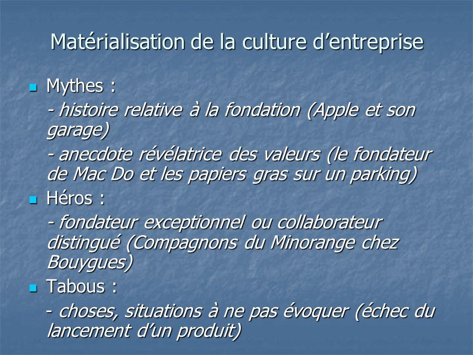 Matérialisation de la culture dentreprise Mythes : Mythes : - histoire relative à la fondation (Apple et son garage) - histoire relative à la fondatio