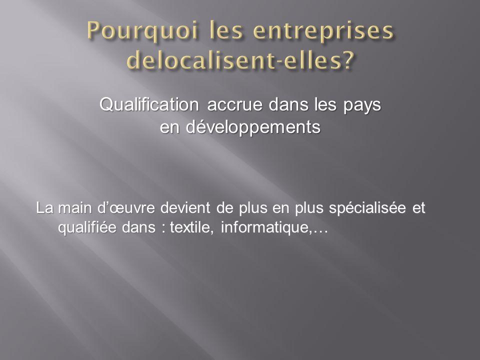 Qualification accrue dans les pays en développements La main dœuvre devient de plus en plus spécialisée et qualifiée dans : textile, informatique,…